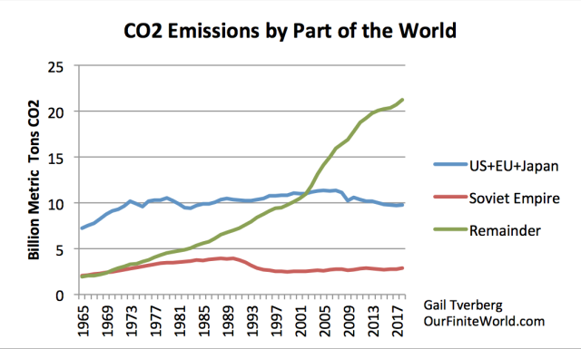 co2-emissions-by-part-of-the-world-1.png