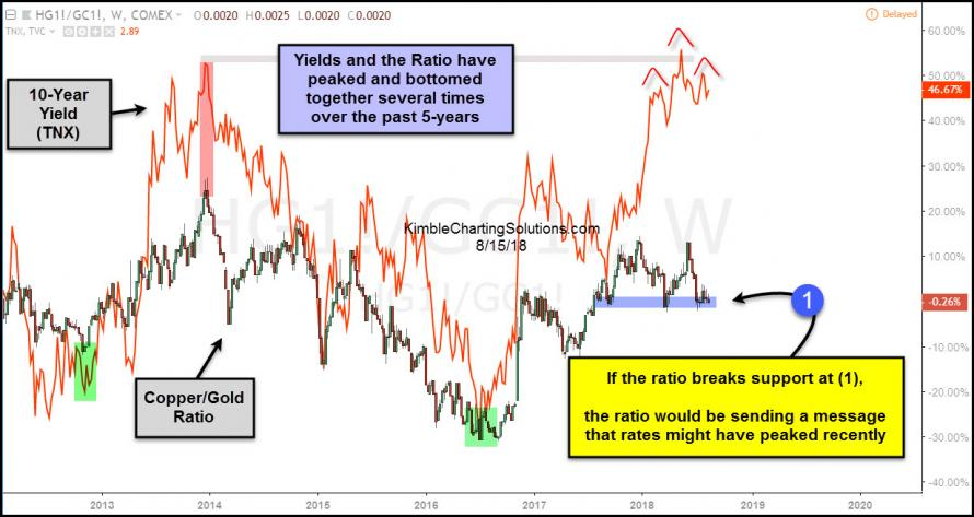 10 yr yield and copper/gold ratio chart by chris kimble