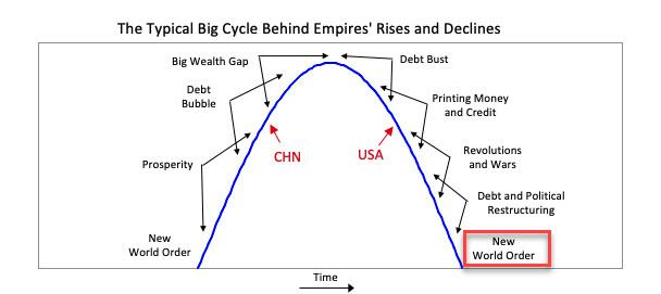 """That's A Dire Warning"": Dalio's Chart Hints At What Beijing Is Really Up To"
