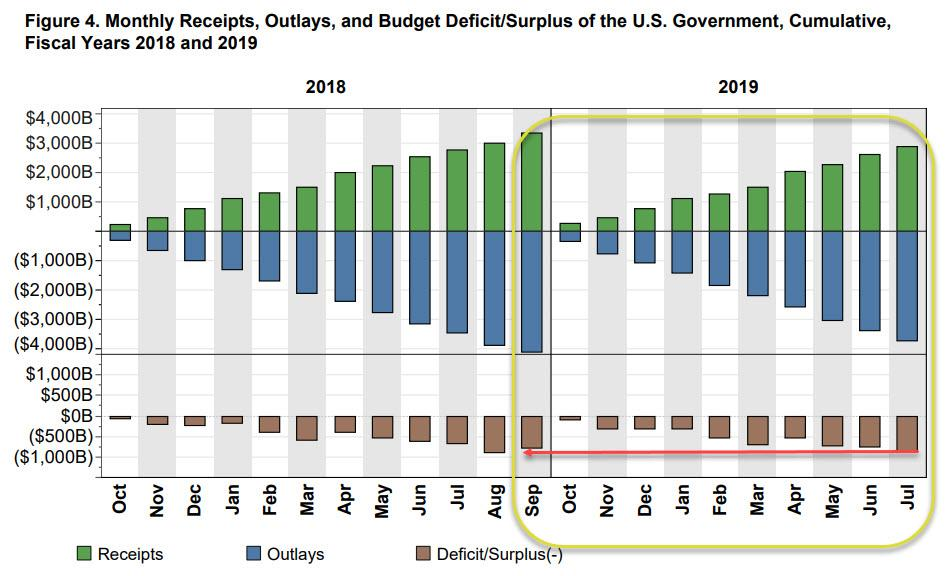 US Surpasses Entire 2018 Budget Deficit With Two More Months To Go