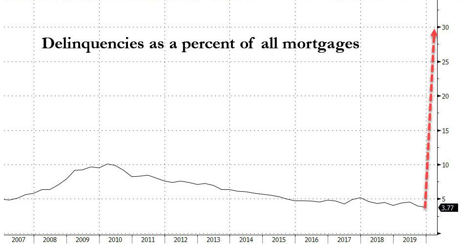 "Here Comes The Next Crisis: Up To 30% Of All Mortgages Will Default In ""Biggest Wave Of Delinquencies In History"""