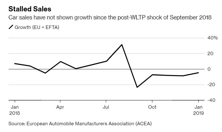 European Car Sales Fall For Fifth Month In A Row Zero Hedge