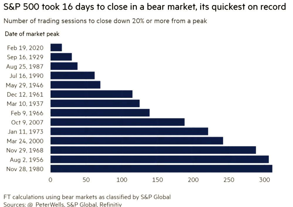 Bear market crash chart
