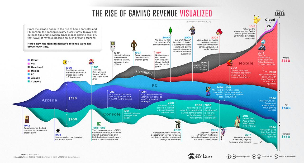 Visualizing 50 Years Of Gaming History, By Revenue Stream (1970-2020)