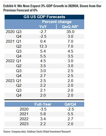 Goldman Gives Up On New Stimulus In 2020, Cuts Q4 GDP Growth Forecast From 6% to 3%