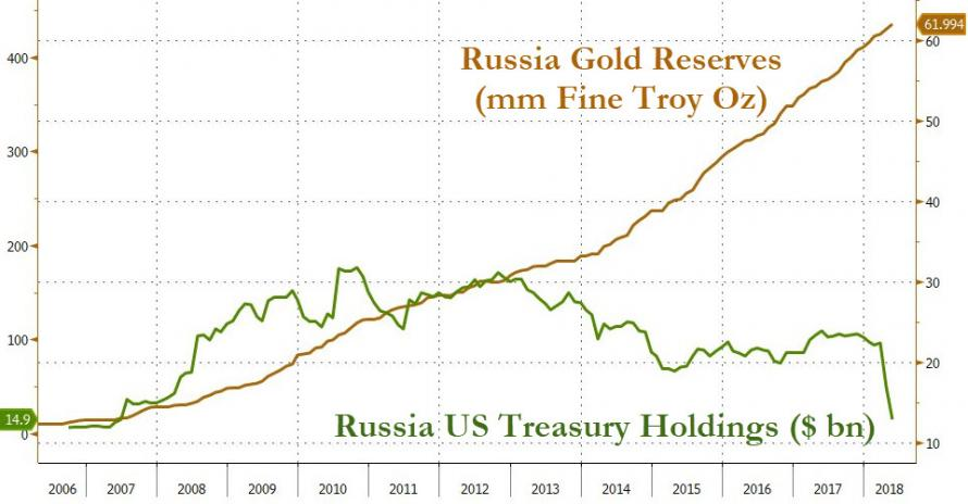 In Addition To Gold The Kremlin Also Instructed Russian Finance Ministry Load Up On Yuan Something Which We Noted At End Of September