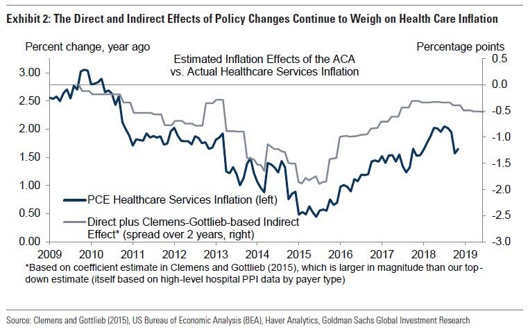 Why Does Inflation Remain So Low Goldman Answers  Zero Hedge In Addition Goldman Claims That Aca And Other Ongoing Cuts To Government  Reimbursement Rates Have Reportedly Led To An Increased Focus On Cost  Discipline