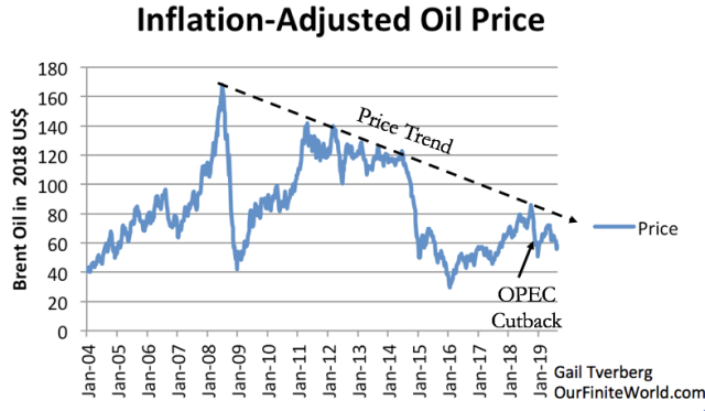 inflation-adjusted-weekly-average-oil-pr