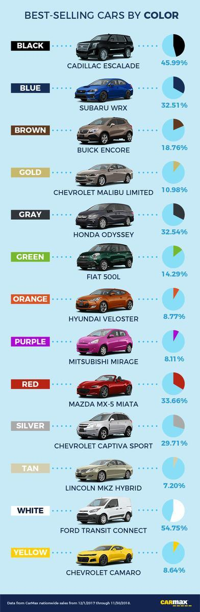 Selling Your Car To Carmax >> Which Car Color Is Most Popular In Your State? | Zero Hedge