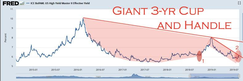 junk bond yields about to explode