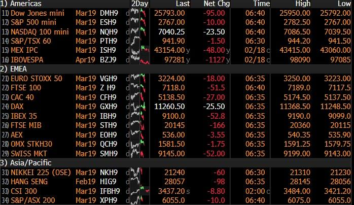 """Sea Of Red"" As Global Rally Reverses; Banks Drag Europe Lower"