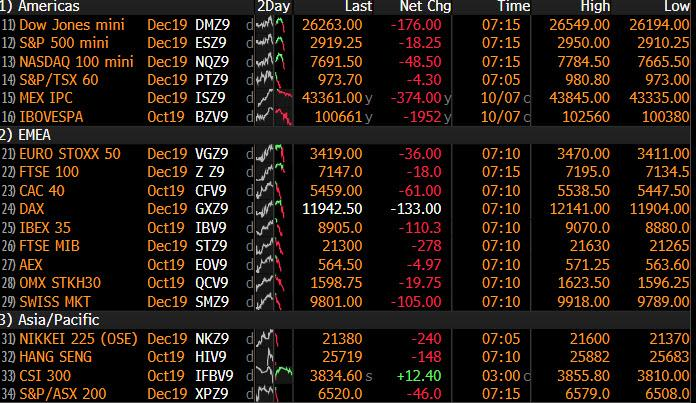 S&P Futures, Global Stocks Tumble As China Trade Deal Hopes Crash And Burn - The Reports
