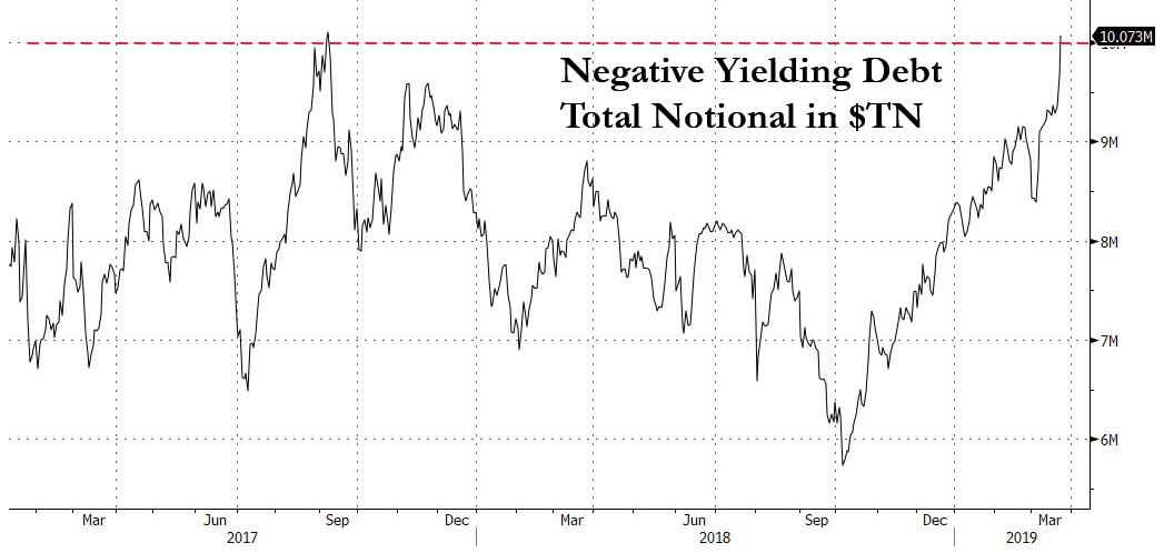 Over $10 Trillion In Debt Now Has A Negative Yield