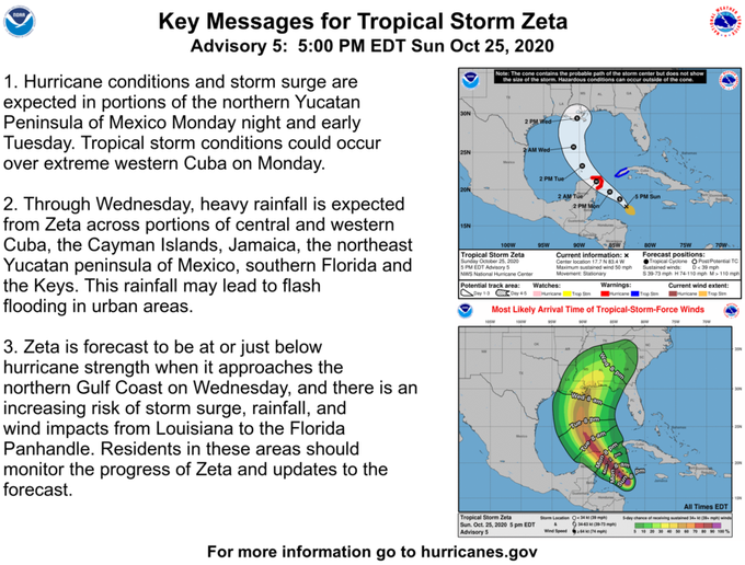Tropical Storm Zeta To Intensify Into Hurricane Leading To More Gulf Coast Chaos