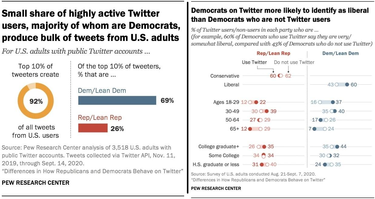 Top 10% Of Twitter Users Create 92% Of Tweets In US - And 69% Of Them Lean Left