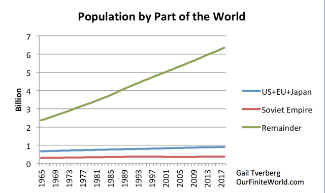 population-by-part-of-the-world-1.png