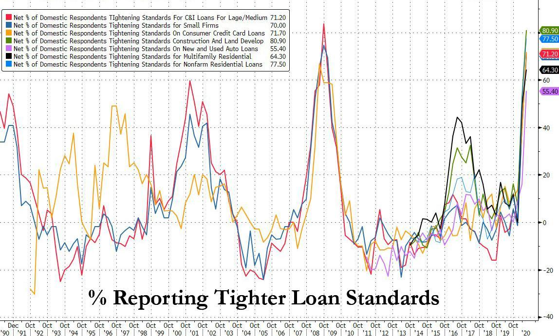 The One-Chart Summary Of All That Is Wrong With The US Financial System: Deposits Over Loans