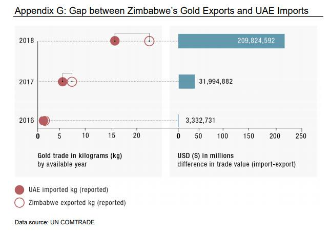 Zimbabwe Loses $1.5 Billion Annually To Gold Smuggling