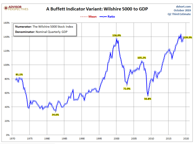 valuation-metric_buffet-indicator.png