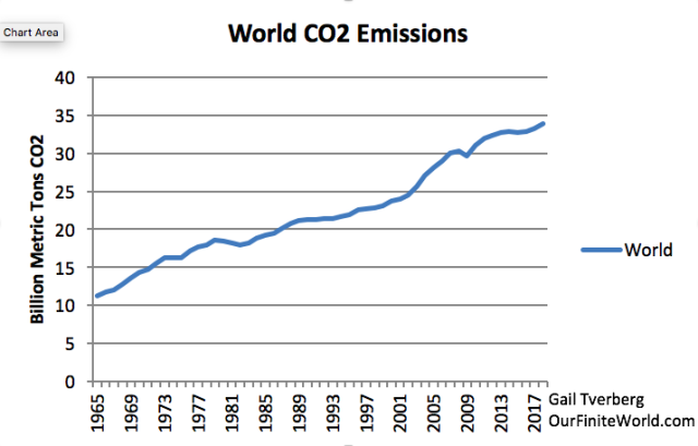 world-co2-emissions-to-2018-1.png
