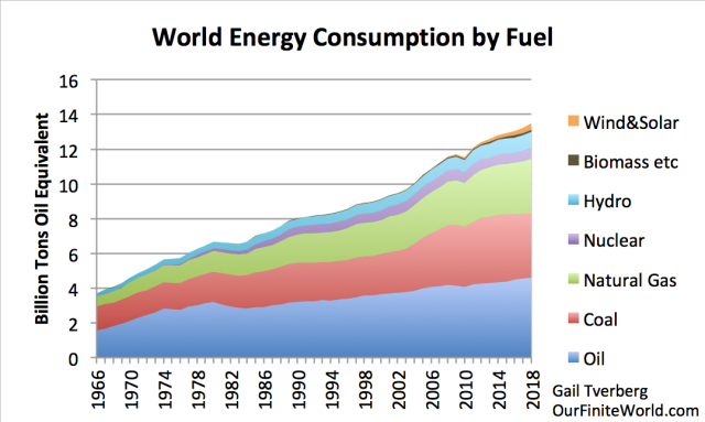 world-energy-consumption-by-fuel-to-2018