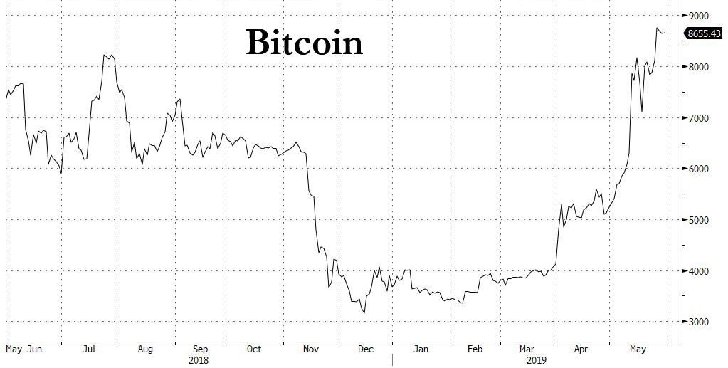 What's Behind Bitcoin's Blistering Ascent: Former Chinese Central Banker Denied Transfer Of $20,000 Abroad