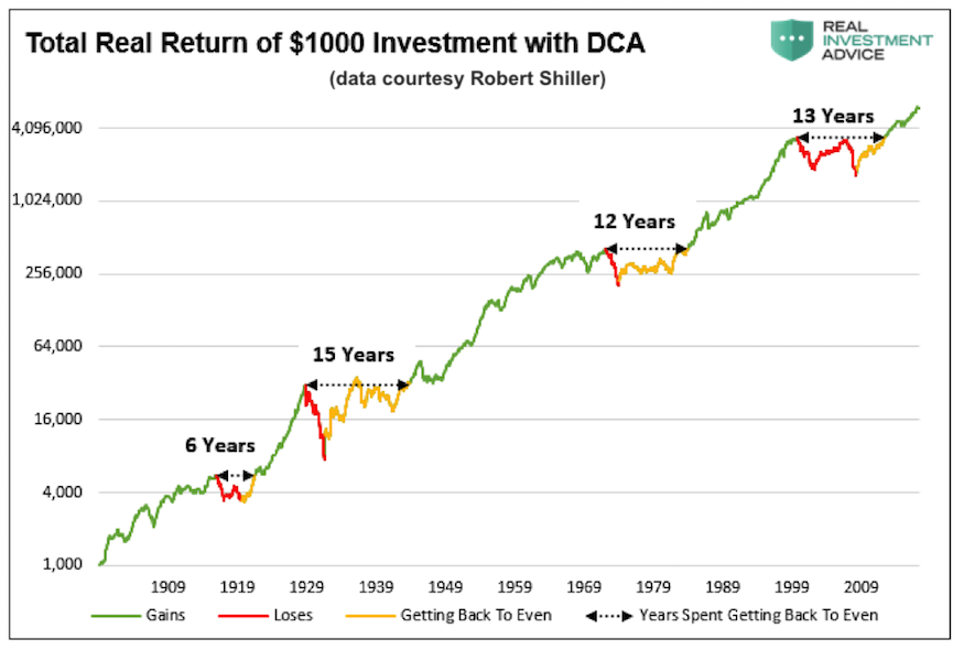 5600ede10c6dc Figure 7. Inflation-adjusted total return with dividend reinvestment by  Mike Lebowitz uncorrected for fees and taxes.