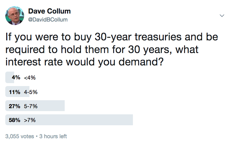 db03c203137c Twitter poll about the term premiumref 319 that investors would require for  30-year treasuries.