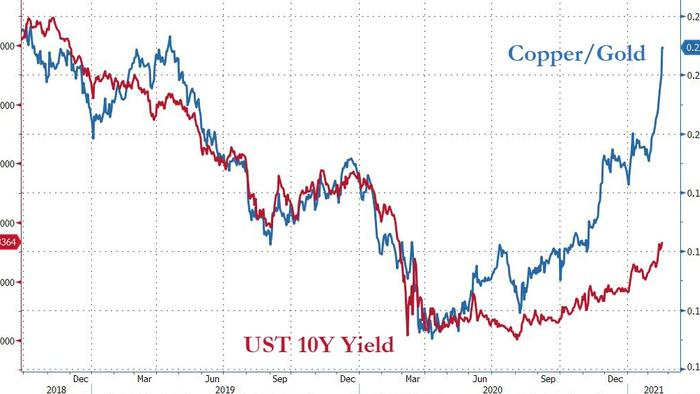 Are Yields About To Blast-Off: Here Are The 3 Things To Watch