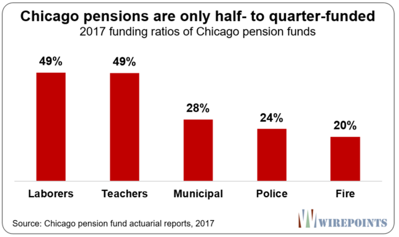 Chicago's Pensions