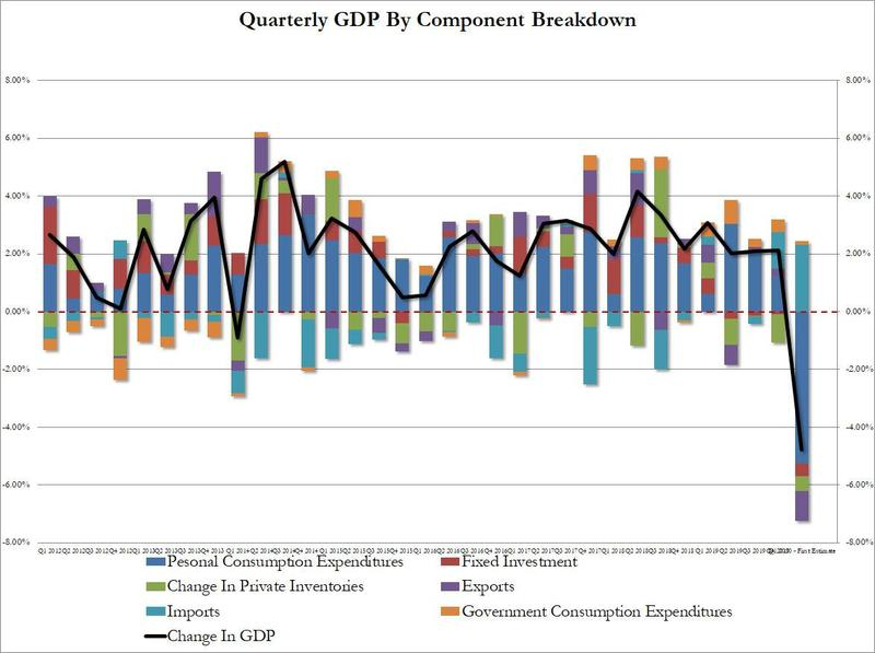Chart comparing components in quarterly GDP reports as GDP now moves into recession.