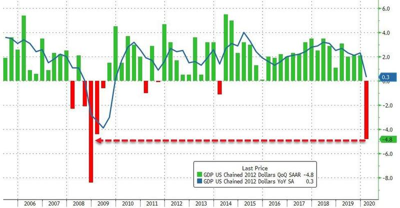 US GDP for Q12020 goes deeply negative to confirm US recession.