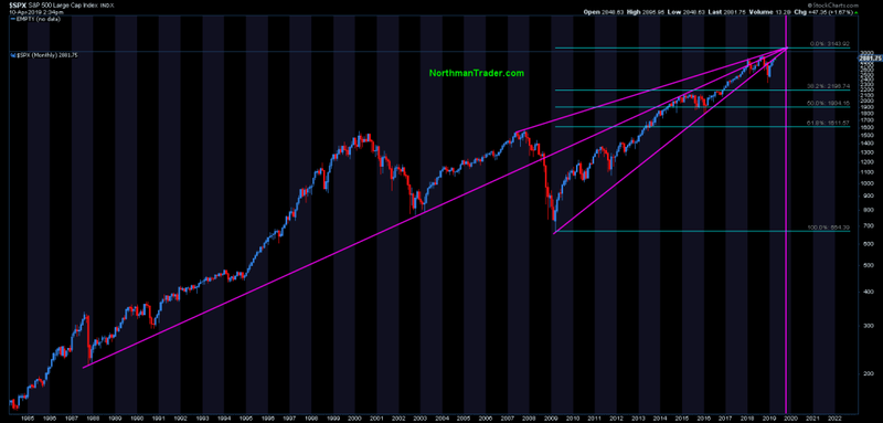 Sven Henrick chart showing compressing S&P 500 trendlines