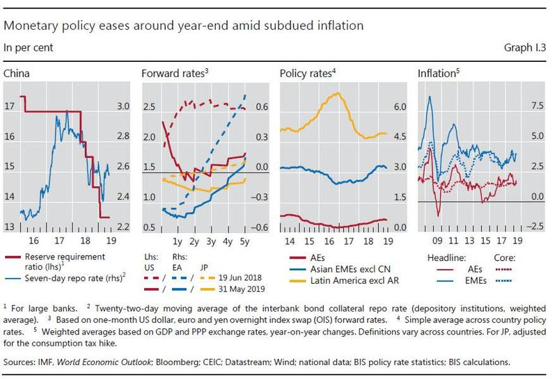 "BIS Warns ""Slowdown Is Worsening And Spreading"" As Central Banks Run Out Of Ammo"
