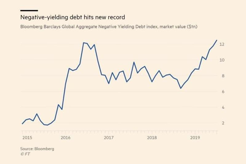 Negative-yielding debt hits new record (Bloomberg)