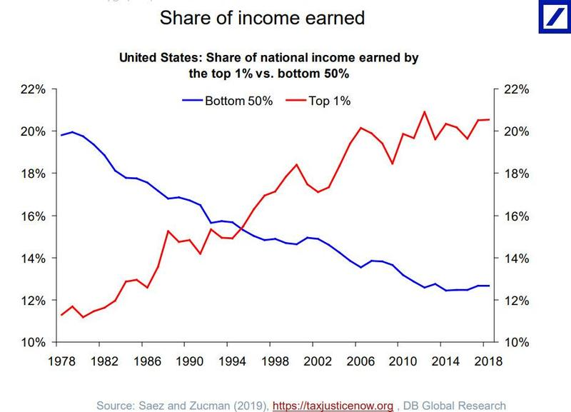 It's Official: The United States Is Now A Banana Republic Share%20of%20income%20earned