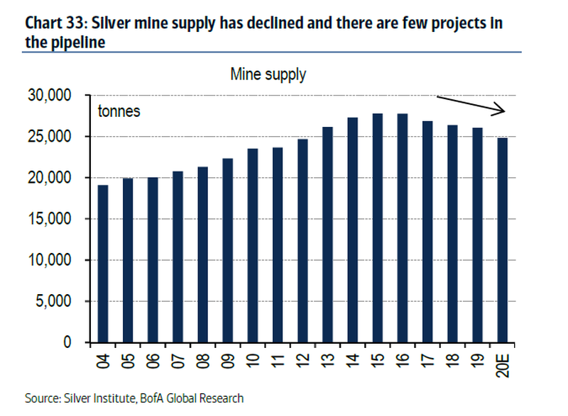 "Bank of America: Silver Could Hit US ""In The Near Term"""
