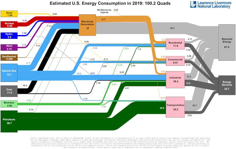 Visualizing America's Energy Use, in One Giant Chart thumbnail