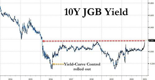 Japanese 10Y Blows Out Above YCC Barrier, But In The US Yields Are Already Sliding