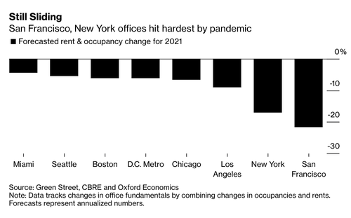 One City Has An Office Market That Is Even More Dire Than New York's