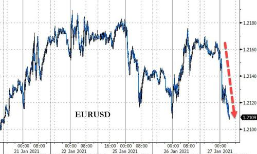 Euro Slides After ECB Signals Potential For Currency Wars