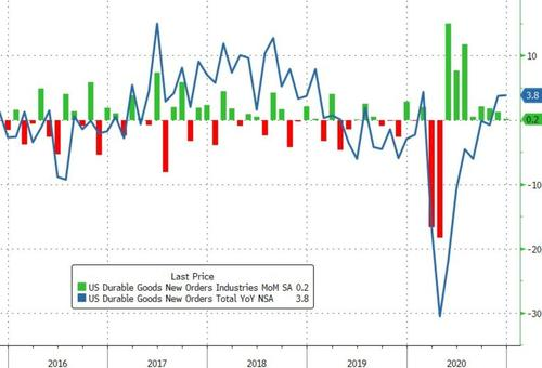 Durable Goods Orders Disappoint In Preliminary January Data
