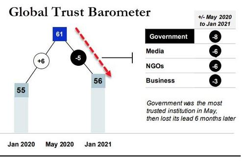 Global Government 'Trust Bubble' Bursts In 2020, Led By China & UK