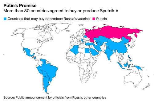 "Russia's ""Sputnik V"" COVID Vaccine A Surprise Global Hit"