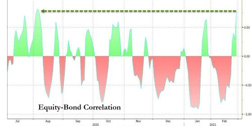 Vol, Correlation Massacre Means Capitulation Is Just Starting