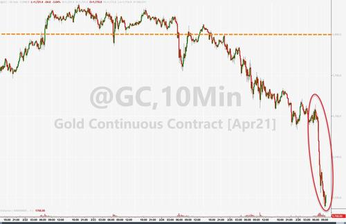 Gold Is Getting Monkey-Hammered!