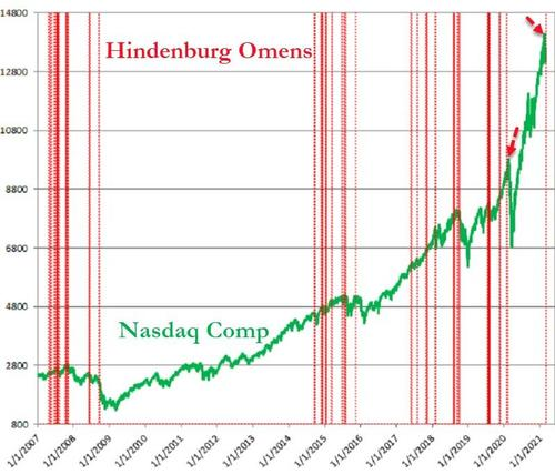 Stocks & Bonds Hammered As Hindenburg Omen Strikes