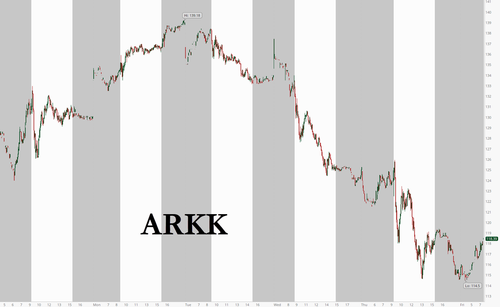 Wood-Shed: ARKK Shaky Heading Into Friday's Cash Open