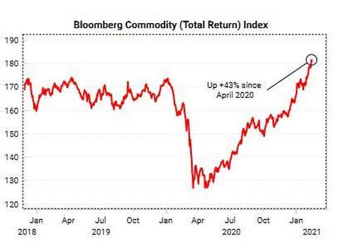 Commodity Super-Cycle