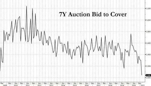 Treasury Yields Explode After Catastrophic, Tailing 7Y Auction